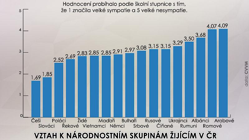 https://www.novinky.cz/domaci/468570-cechum-vadi-romove-a-arabove-nejradsi-maji-sami-sebe.html